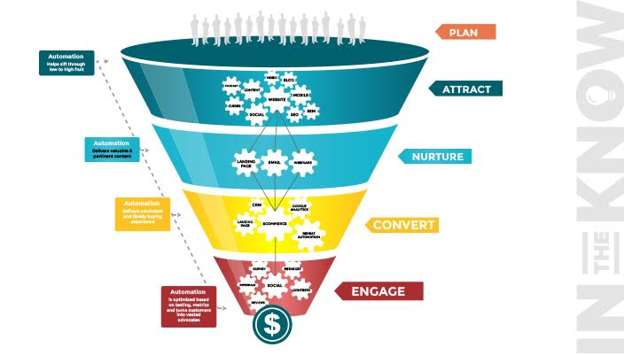 Notice that the funnel gets smaller with each step, and ends when the customer pays you.Source: beintheknow.co