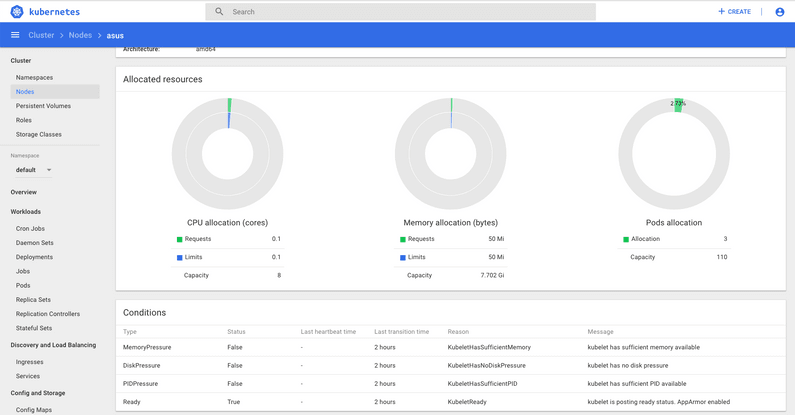 Kubernetes Dashboard Logged In