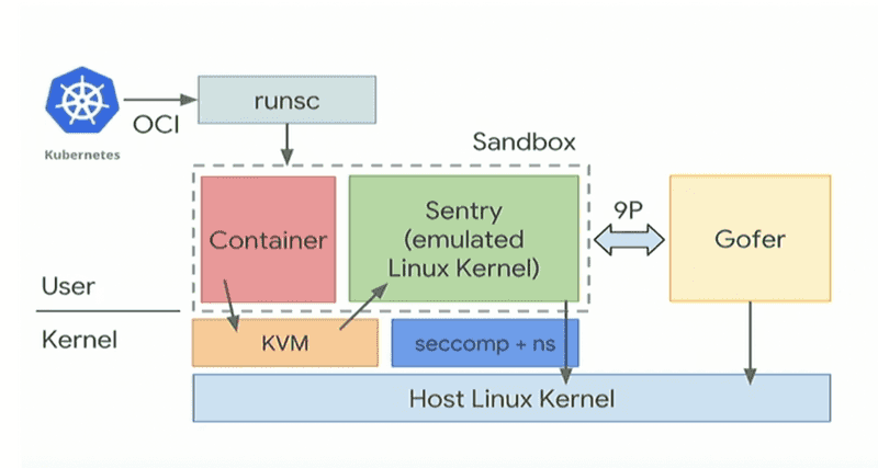 gVisor architecture. The image from https://blogs.adobe.com/security/2018/08/better-security-hygiene-for-containers.html