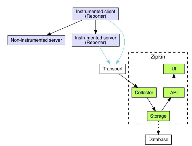 Zipkin architecture