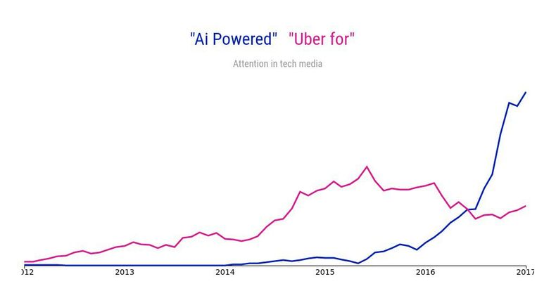 A graph showing attention in tech media for the term 'Uber for' vs. 'AI powered'. It shows a huge spike for 'AI powered' since mid-2016, while 'Uber for' peaked a little lower in mid-2015.