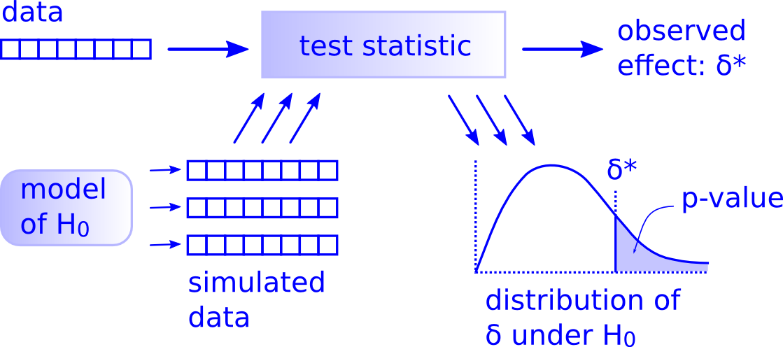 Allan Downey's hypothesis testing framework.