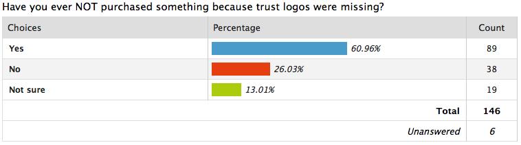 Trust badges statistics