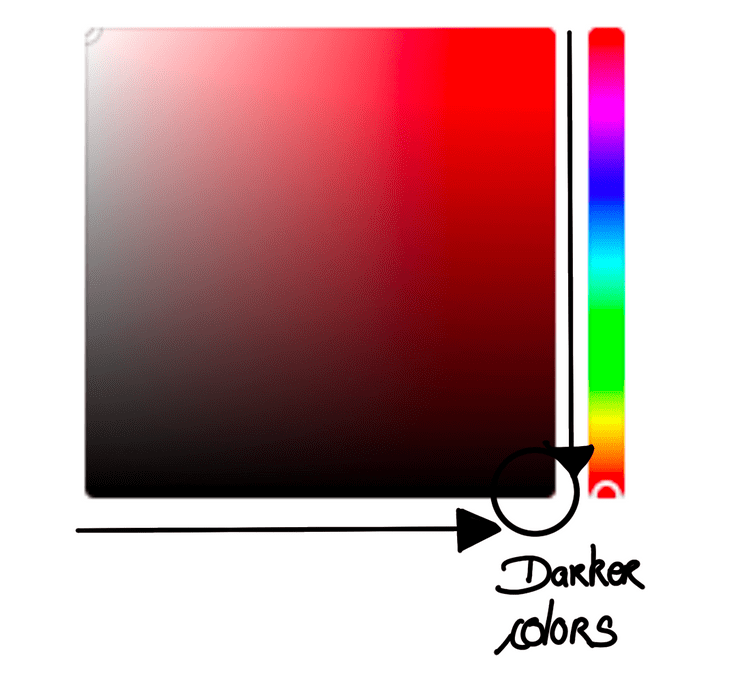 Color picker showing how to get a darker color with brightness and saturation