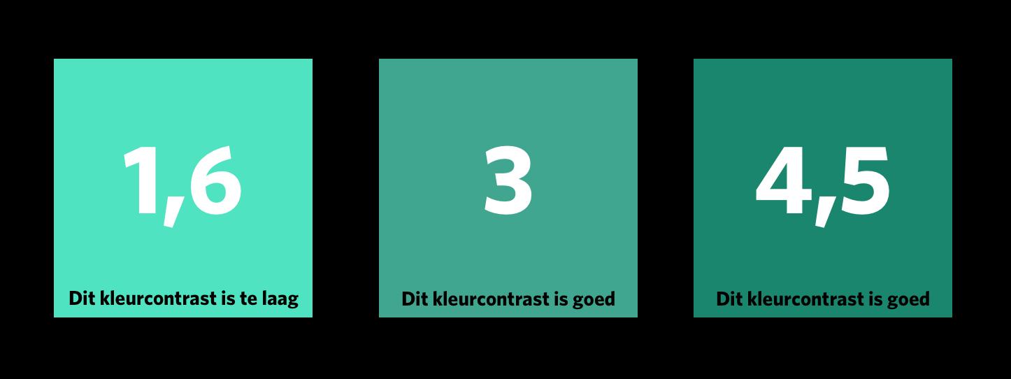 3 groene vlakken met in witte tekst de contrastwaarde van de tekst ten opzichte van het vlak. Het eerste vlak heeft een contrastwaarde van 1,6, het tweede vlak een contrastwaarde van 3 en het derde vlak een waarde van 4,5.