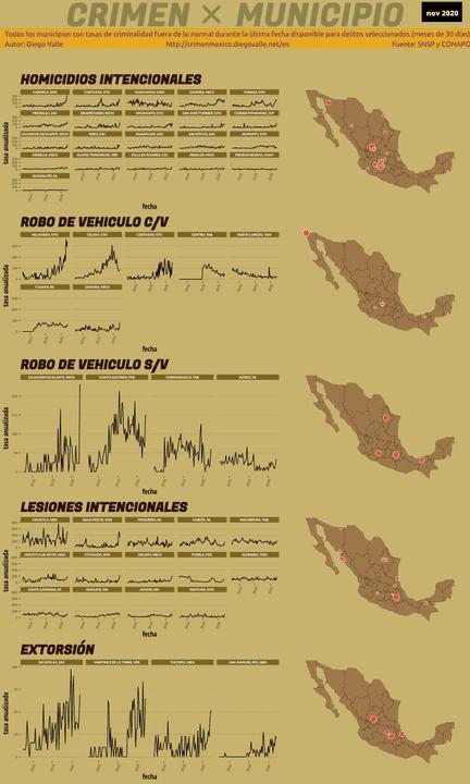Infográfica del Crimen en México - Nov 2020