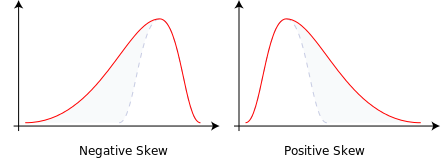 Two simple graphs showing positive skew and negative skew in the data