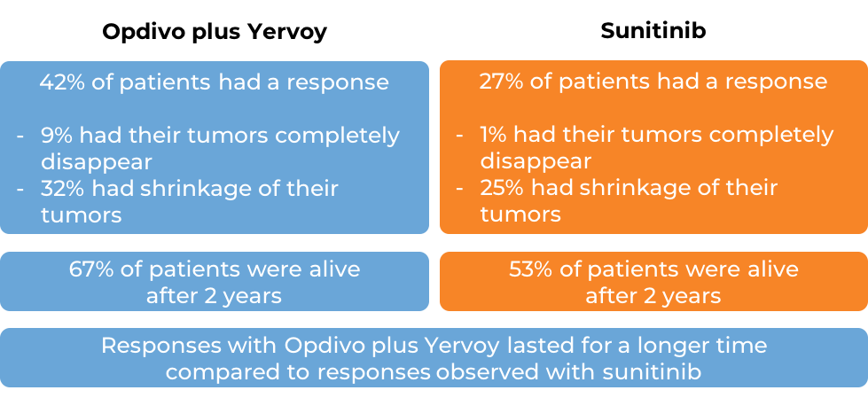 Comparative results after treatment with Opdivo and Yervoy vs sunitinib (diagram)