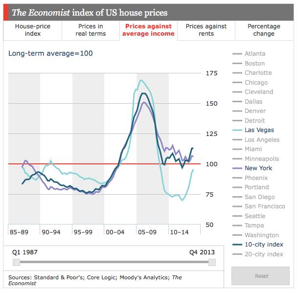 housing-vs-income-economist
