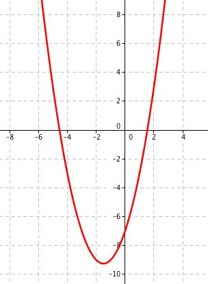 Graf funkce f(x) = x^2 + 3x - 7