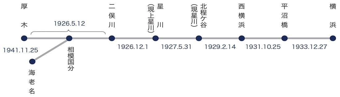 神中鉄道(株)の営業区間