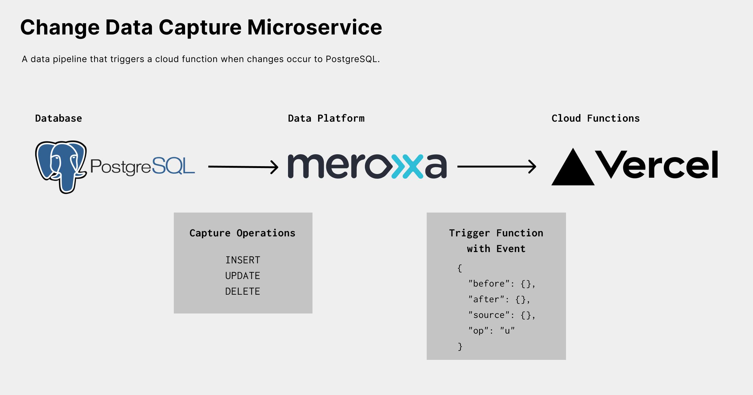 Change Data Capture Microservice