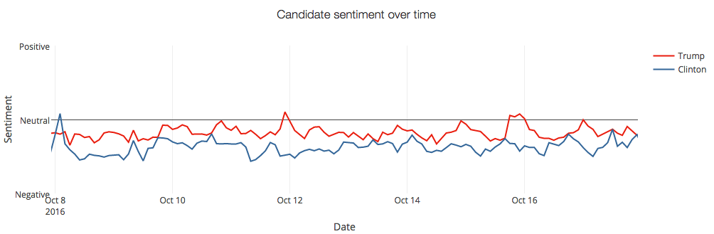 Candidate sentiment over time