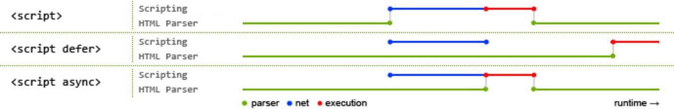 defer, async 속성 사용에 따른 HTML parser 가 스크립트를 실행 시점을 설명 하는 이미지