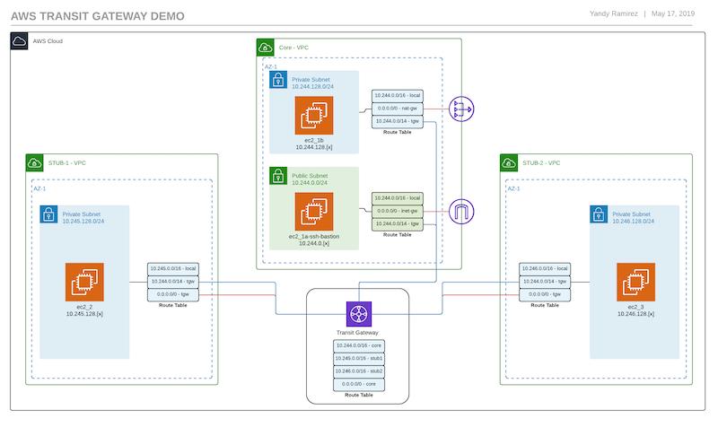 Transit Gateway VPC Diagram