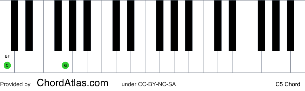 Piano chord chart for the C fifth chord (C5). The notes C and G are highlighted.