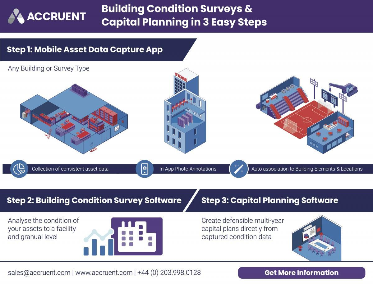 Accruent - Resources - Infographics - Building Condition Surveys & Capital Planning in 3 Easy Steps - Hero
