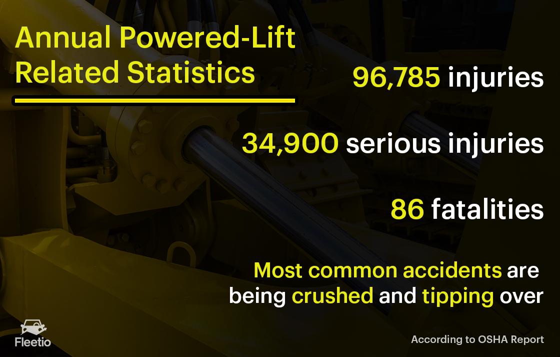 OSHA-forklift-statistics