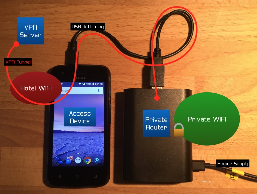 Building An Encrypted Travel Wifi Router Diagram For Wireless Routers Setup Mobile Phone