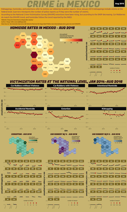 Aug 2016 Infographic of Crime in Mexico