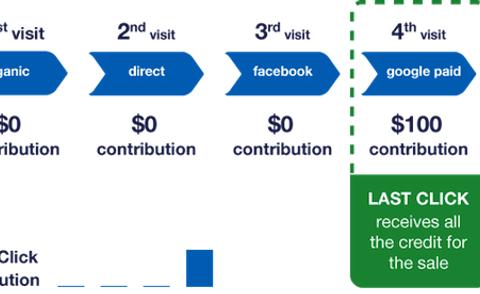 2de dag van de Digital Dealer Conference: Last click attribution