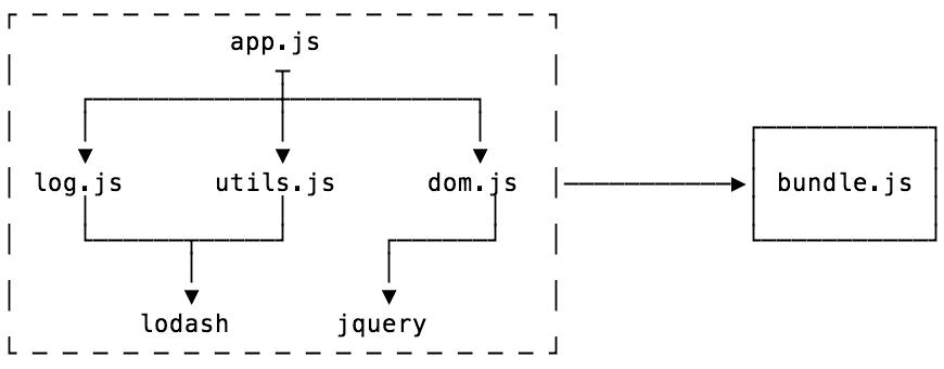 A Diagram Of Bundling