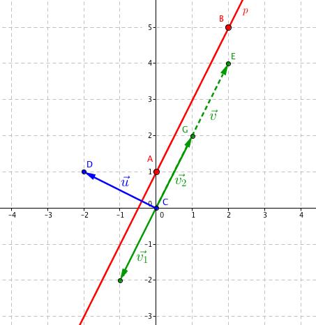 Dva nové směrové vektory \vec{\mathbf{v}}_1, \vec{\mathbf{v}}_2
