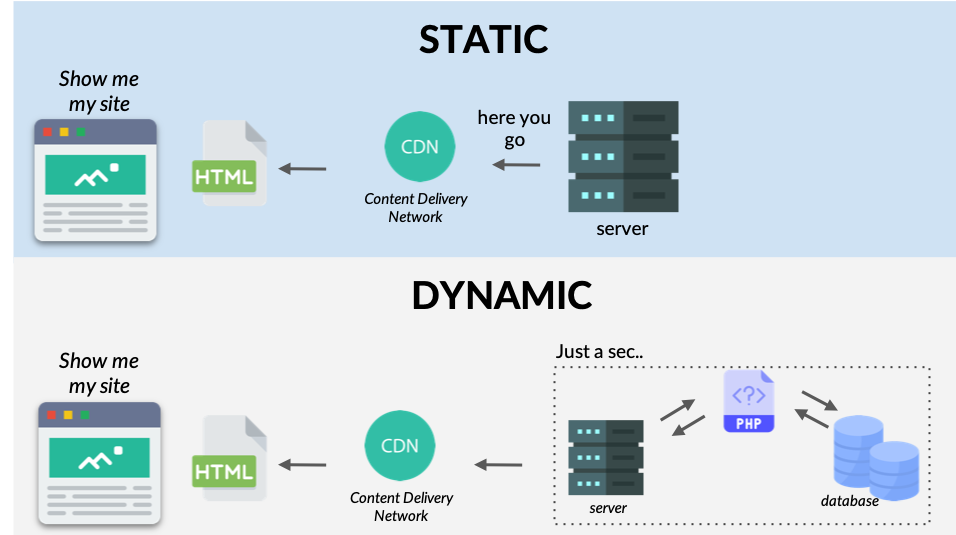 Static and dynamic sites comparison
