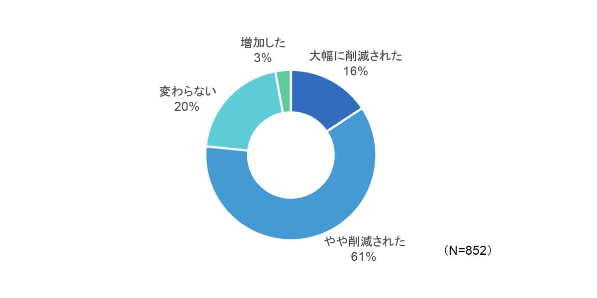 クラウド利用における運用コスト削減効果