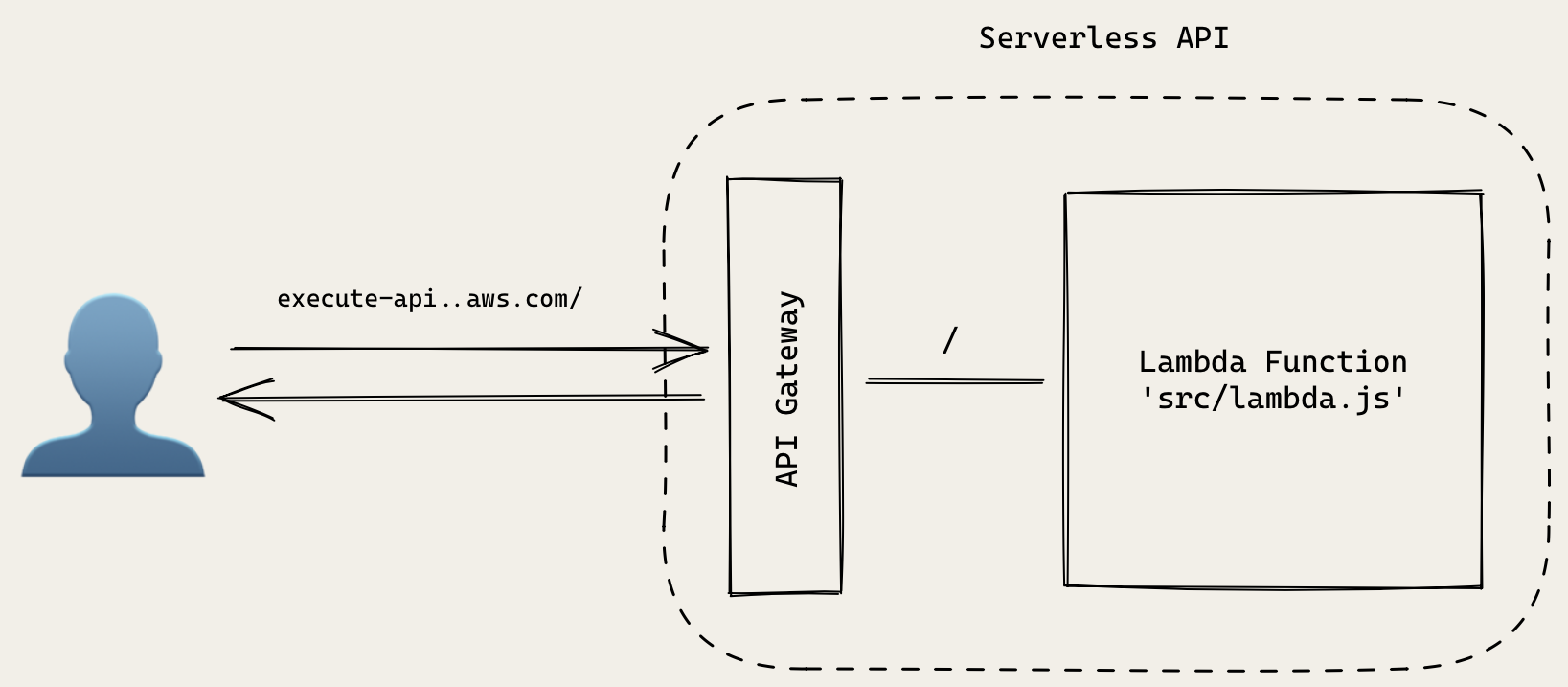 Serverless Hello World API architecture
