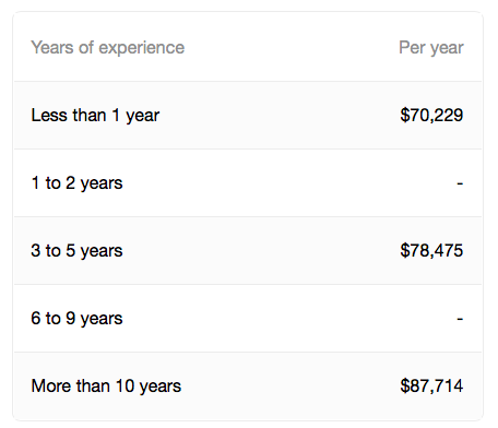 A table showing data analyst salaries vs. years of experience