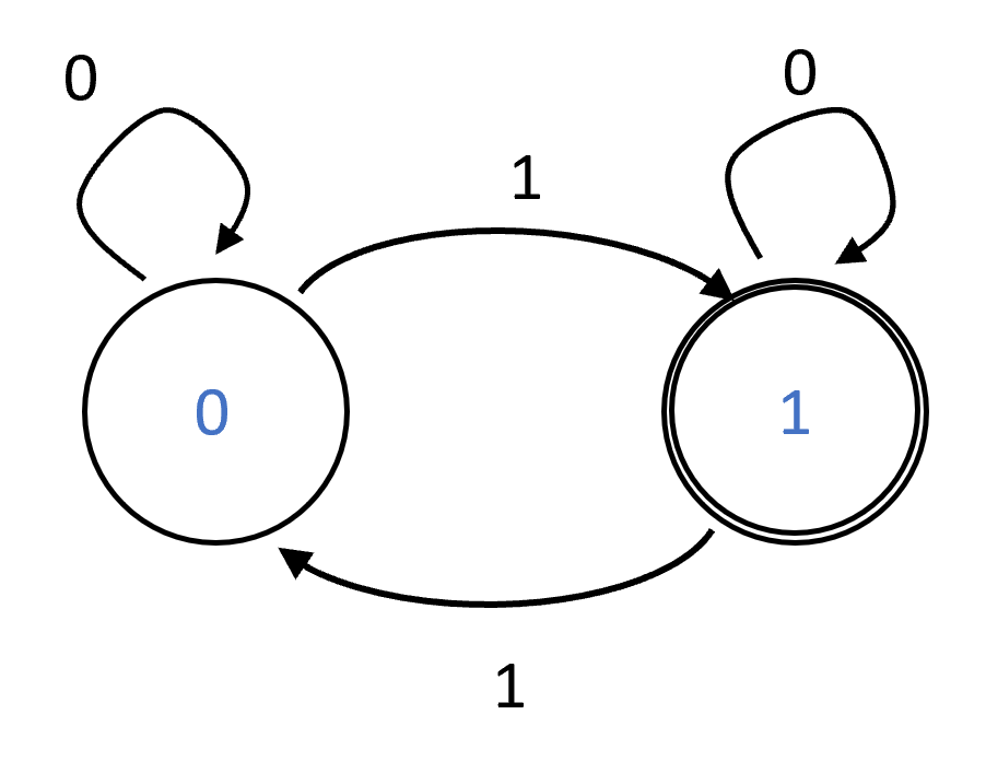 A deterministic finite automaton that computes the \ensuremath{\mathit{XOR}} function. It has two states 0 and 1, and when it observes \sigma it transitions from v to v \oplus \sigma.