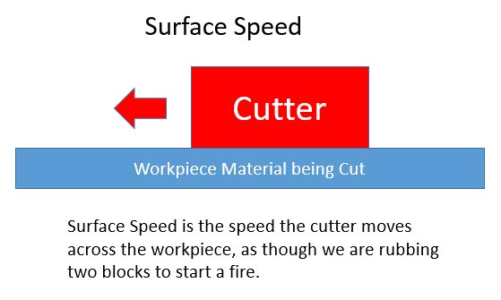 Definition of Surface Speed