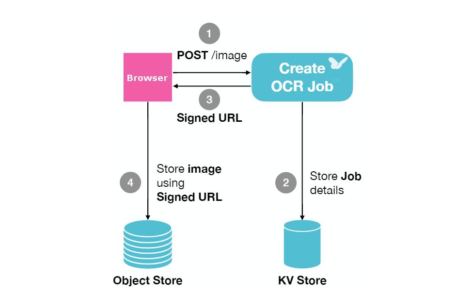 serverless OCR application structure
