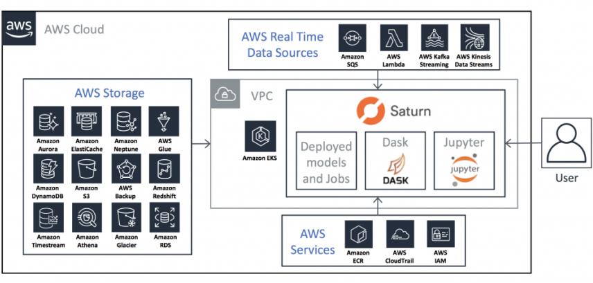 AWS/Saturn Cloud architecture diagram