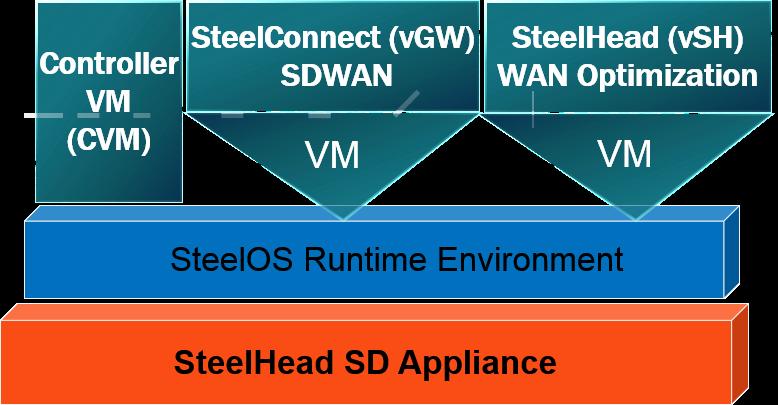 SteelHead-SD Architecture