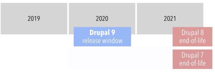 Drupal EOL Chart for Drupal 7 8 and 9