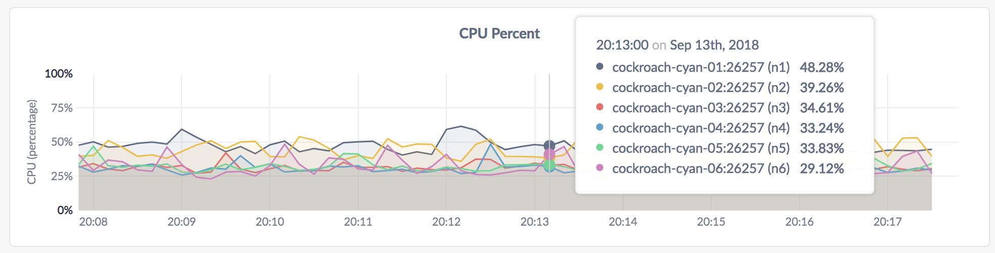 CockroachDB Admin UI CPU Percent graph