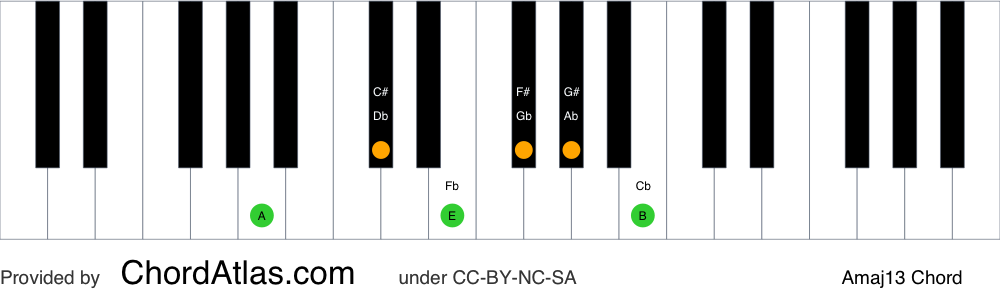 Piano chord chart for the A major thirteenth chord (Amaj13). The notes A, C#, E, G#, B and F# are highlighted.