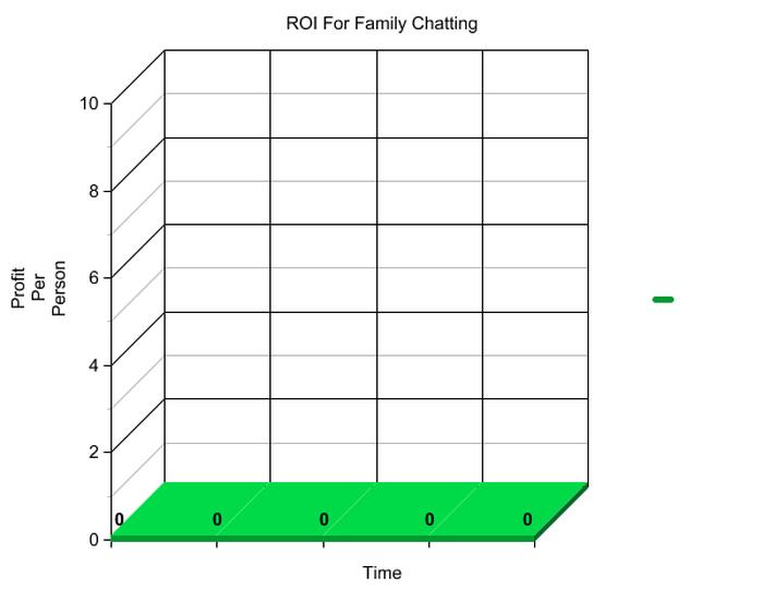 Graph showing Profitability