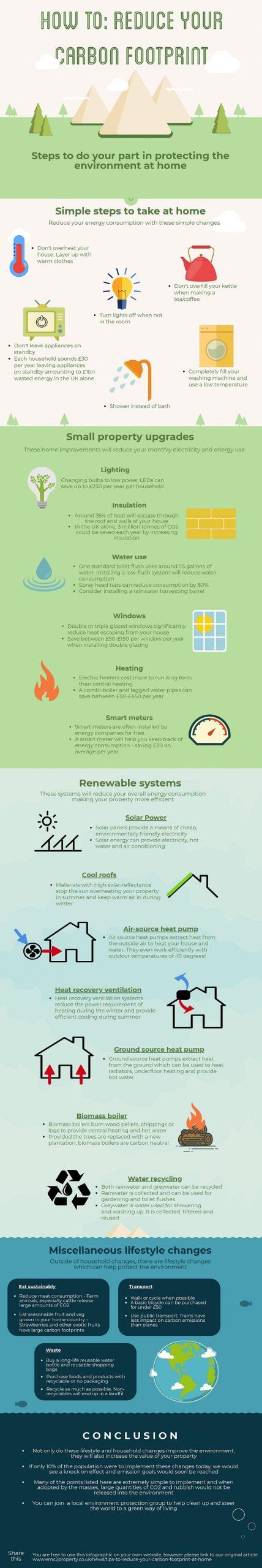 reduce carbon footprint at home infogrpahic