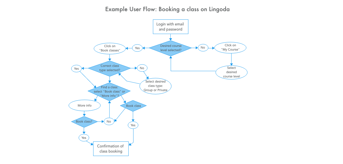 White and blue flow chart