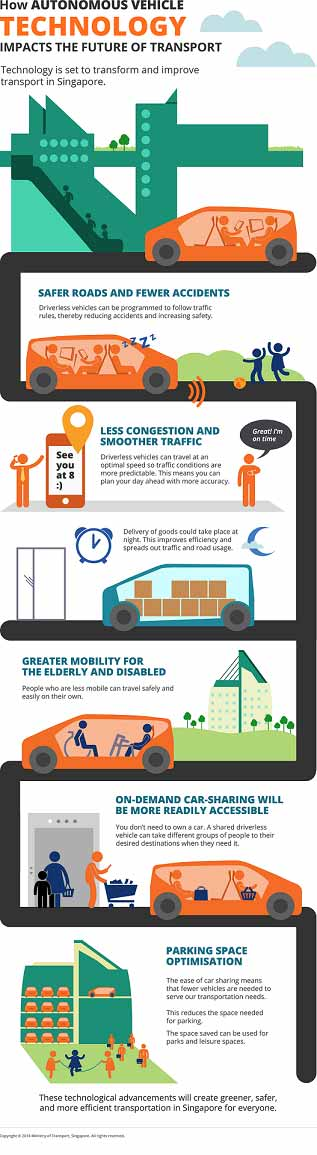 smart urban mobility infographics