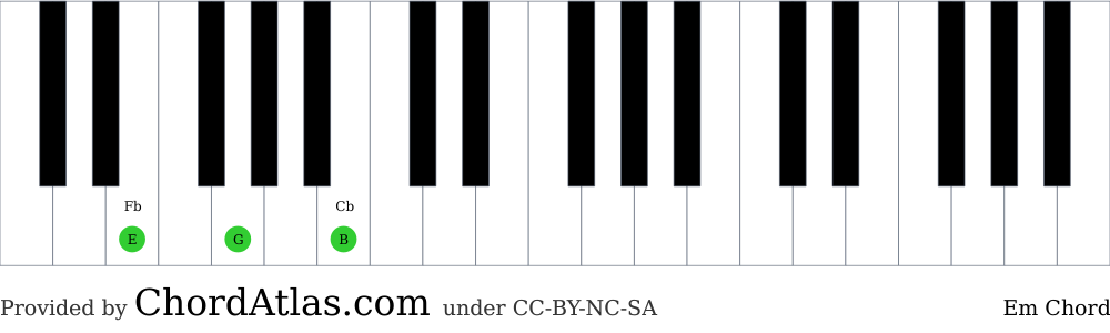 Piano chord chart for the E minor chord (Em). The notes E, G and B are highlighted.