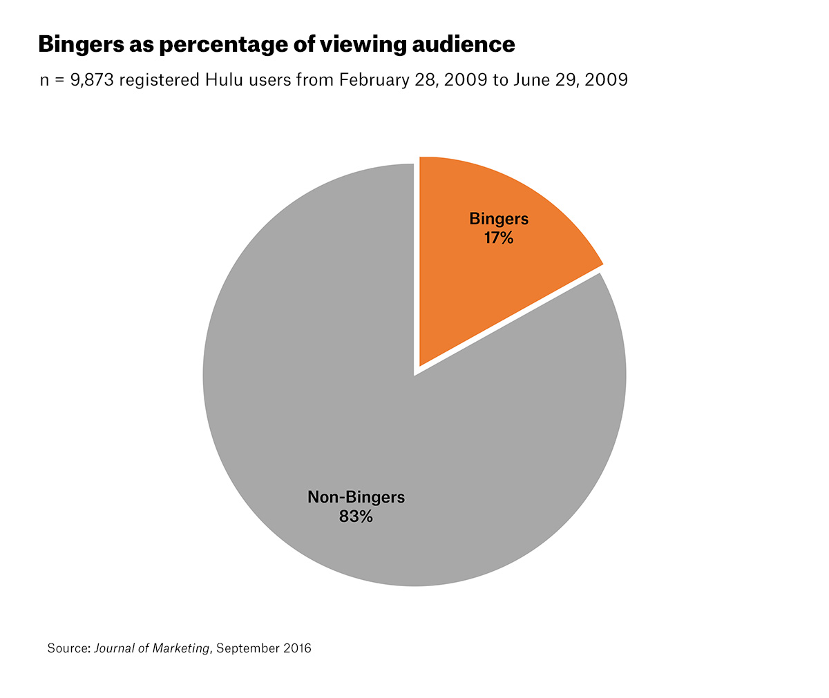 Bingers percentage