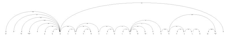 Example of displaCy with correct rendering of large arcs.