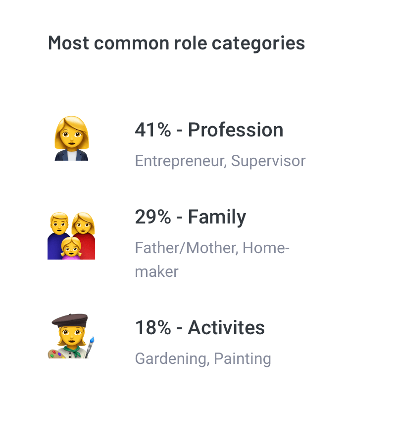 Most common role categories