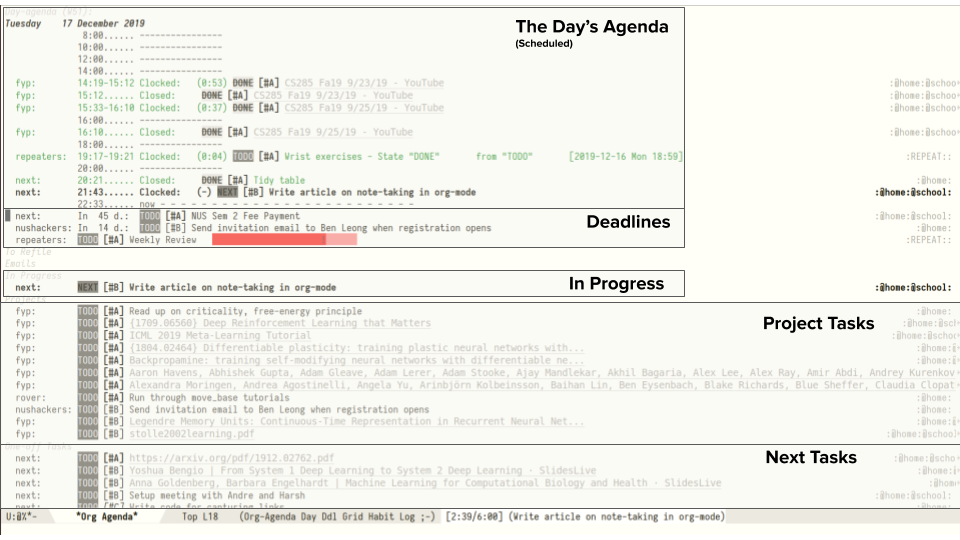 Figure 3: The Org-Agenda View