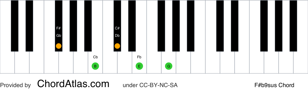 Piano chord chart for the F sharp suspended fourth flat ninth chord (F#b9sus). The notes F#, B, C#, E and G are highlighted.