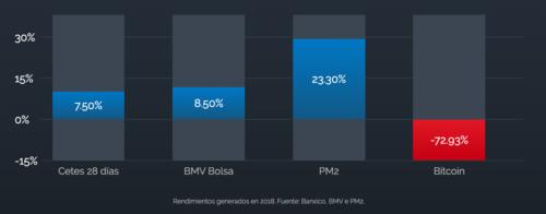 Rendimientos de PM2 en 2018